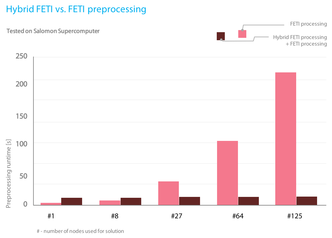 The main advantage of Hybrid FETI is significant reduction of the preprocessing time for large number of subdomains.